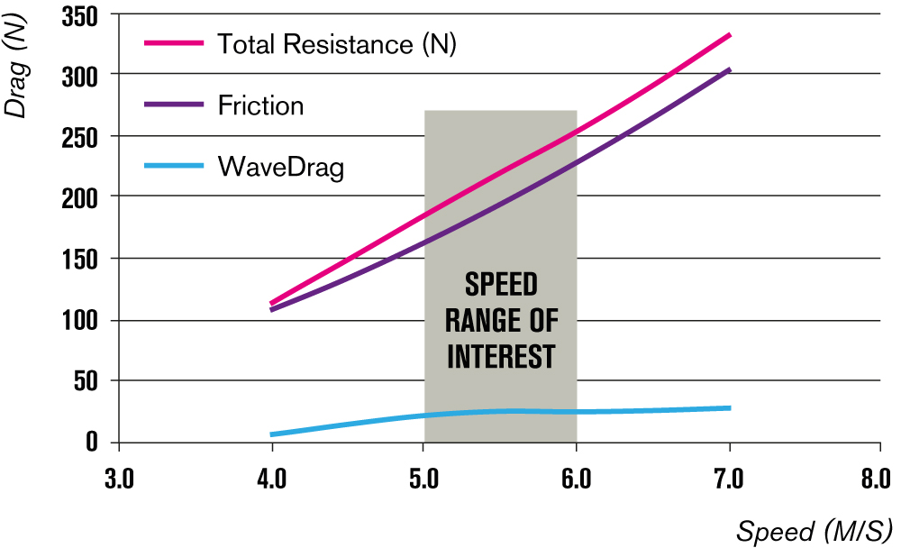 Speed Range of Interest